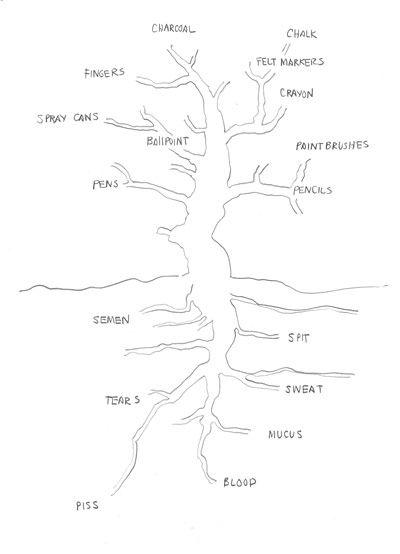 Tree Diagrams By David Byrne Tree Diagram David Byrne Tree Drawing
