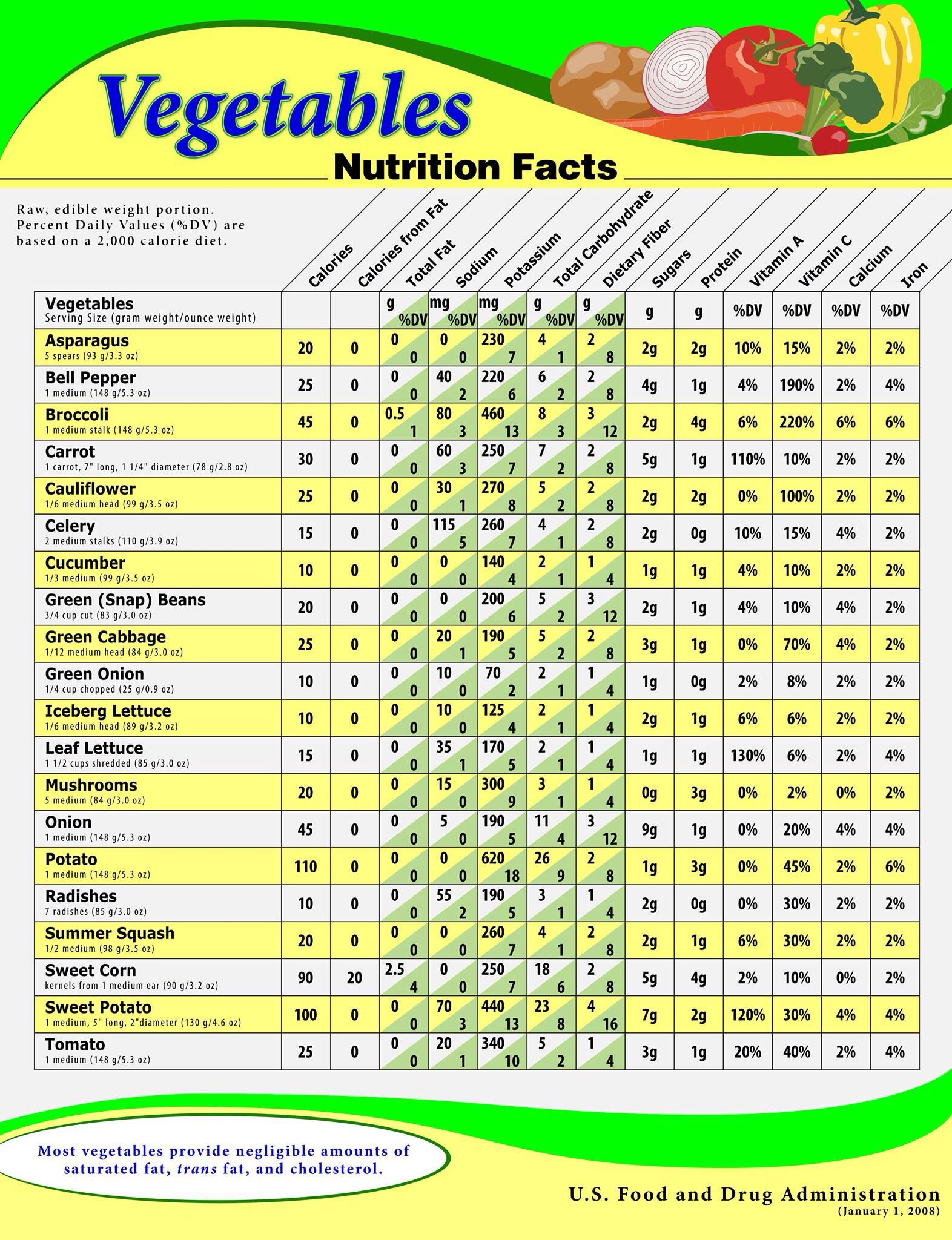 Mmmm veggie nutrition facts make me so happy nutrition facts calories in indian food chart indian food recipes images menu calorie chart thali photography pictures photos dishes items photos pics images forumfinder Image collections