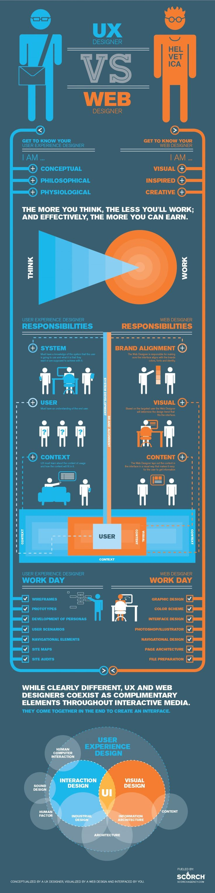 UX Designers vs Web Designers - What are some of the basic differences between a UX Designer and a Web Designer.. If you like UX, design, or design thinking, check out theuxblog.com #userexperience