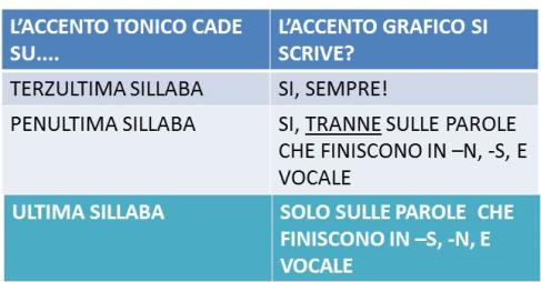 Come Si Mettono Gli Accenti In Spagnolo Primera Parte