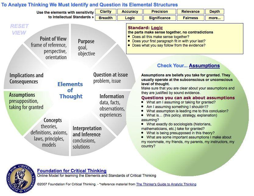 Criticalthinking Org Critical Thinking Model 1 My Education Wordl Critical Thinking Thinking Strategies Critical Thinking Skills