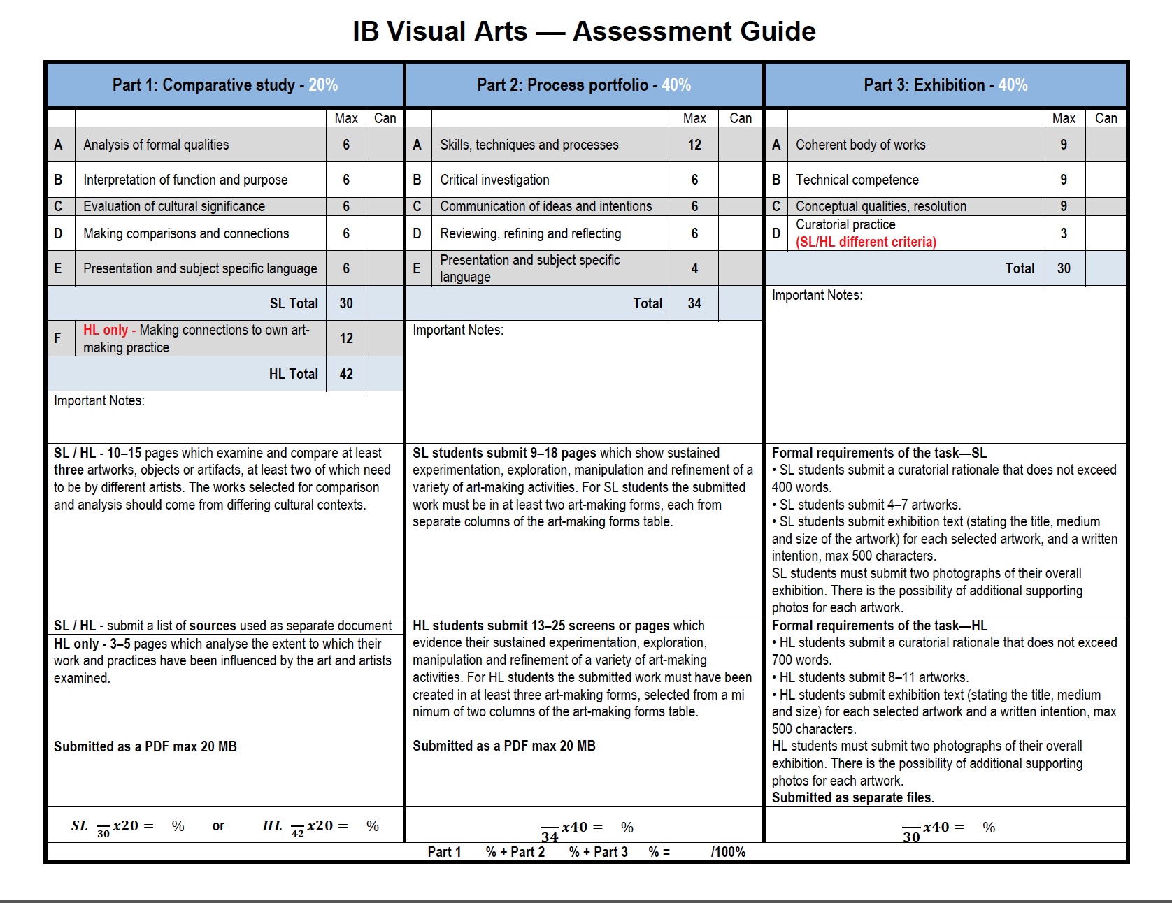Ib Visual Arts Assessment Criteria  On A Page  Teaching