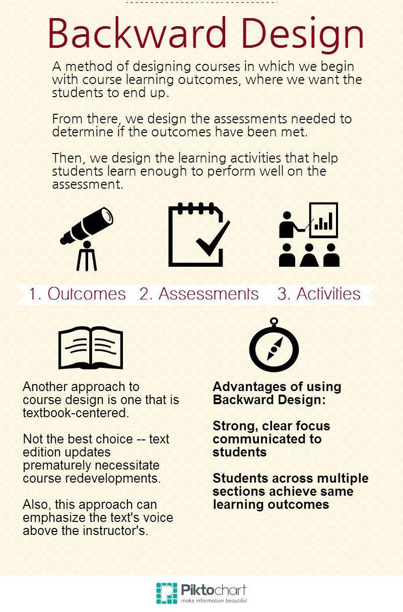 Backward Design OnLine Education Pinterest Curriculum - Robert marzano lesson plan template