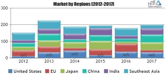 Energy And Utilities Construction Market  In Depth Analysis Of