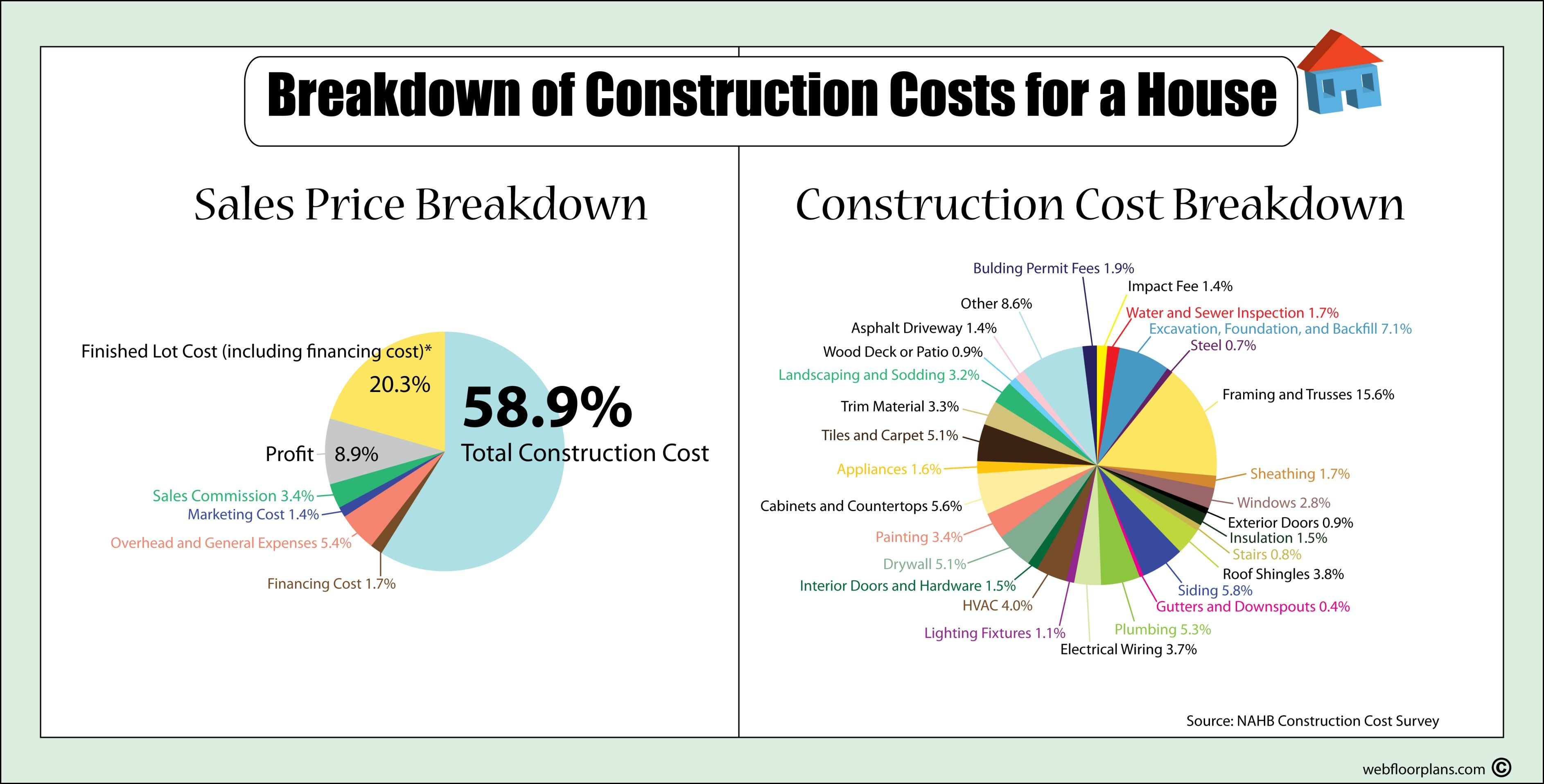 hight resolution of breakdown of construction cost of building a house diagram