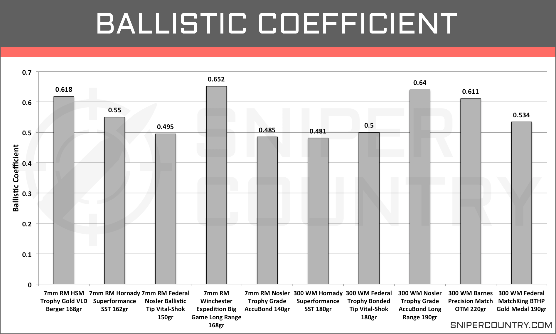 Ballistic Coefficient 7mm Rem Mag vs  300 Win Mag | Long