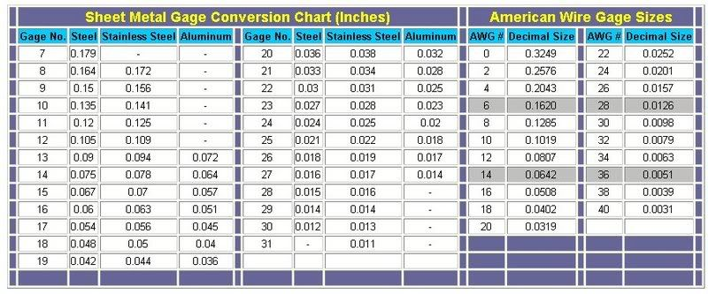 Sheet metal and american wire gauge conversions decimal size