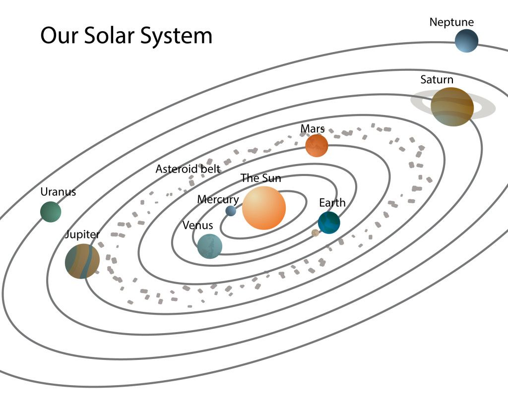 Diagram Of Solar System Worksheet