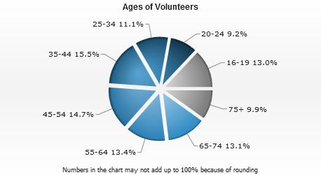 U.S. Profile - Volunteering and Civic Life in America