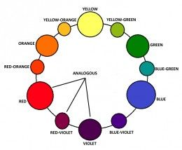 Color Harmony Color Schemes Explained Split Complementary Color
