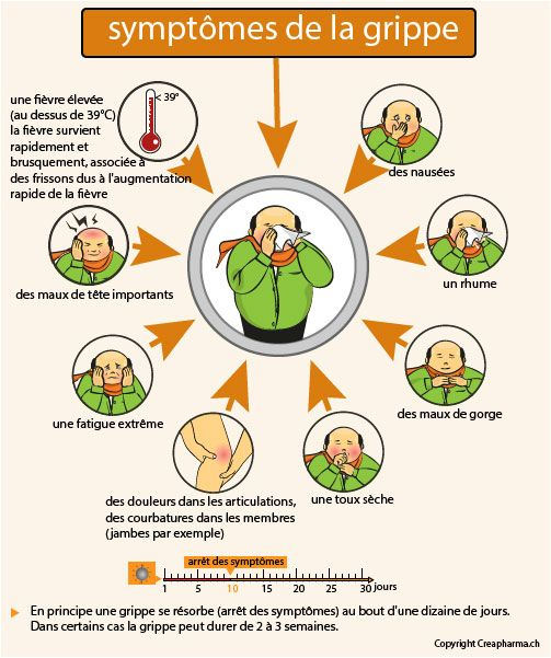rhume grippe symptomes - Google Search | Français | Pinterest ...