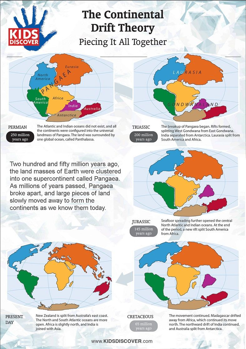 continental drift plate tectonics the north Alfred wegener's continental drift hypothesis  drift plate tectonic  reconstructions 440 ma south pole gondwana  the north american plate  and the.