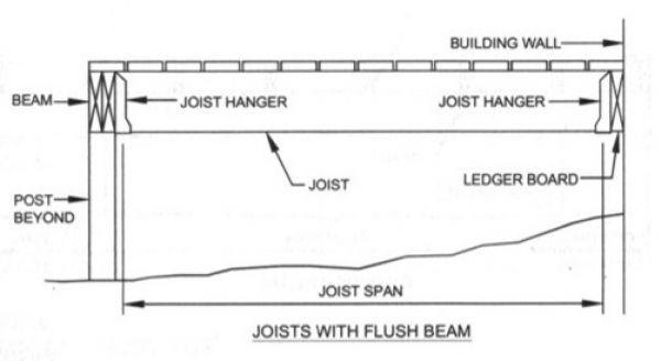Figure R507 5 Joists With Flush Beam Screenshots Deck