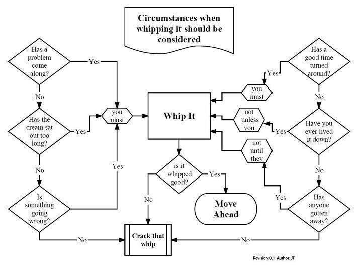 Whip It Flow Diagram