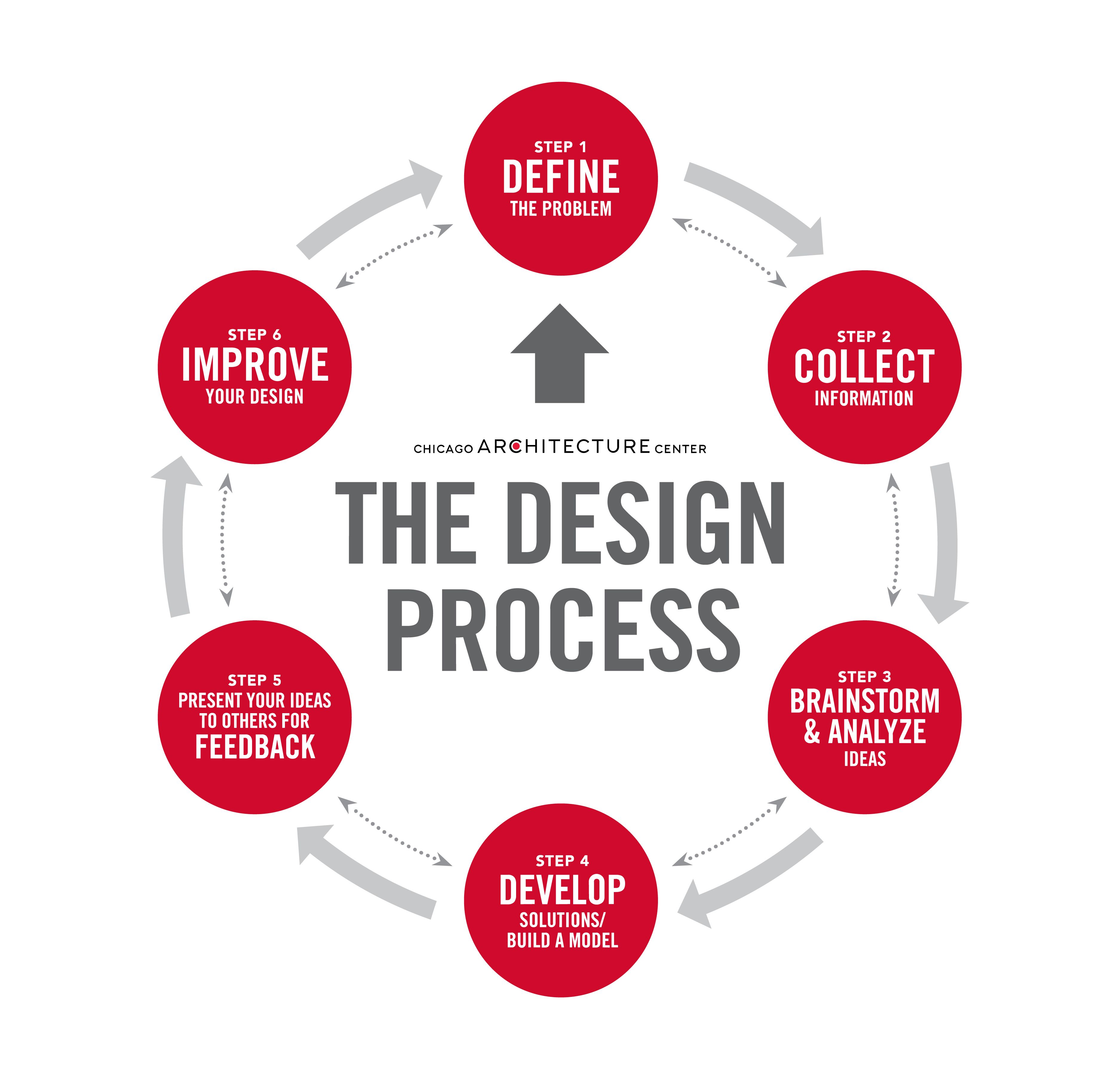 Design Process That Is Useful For Visual Arts And