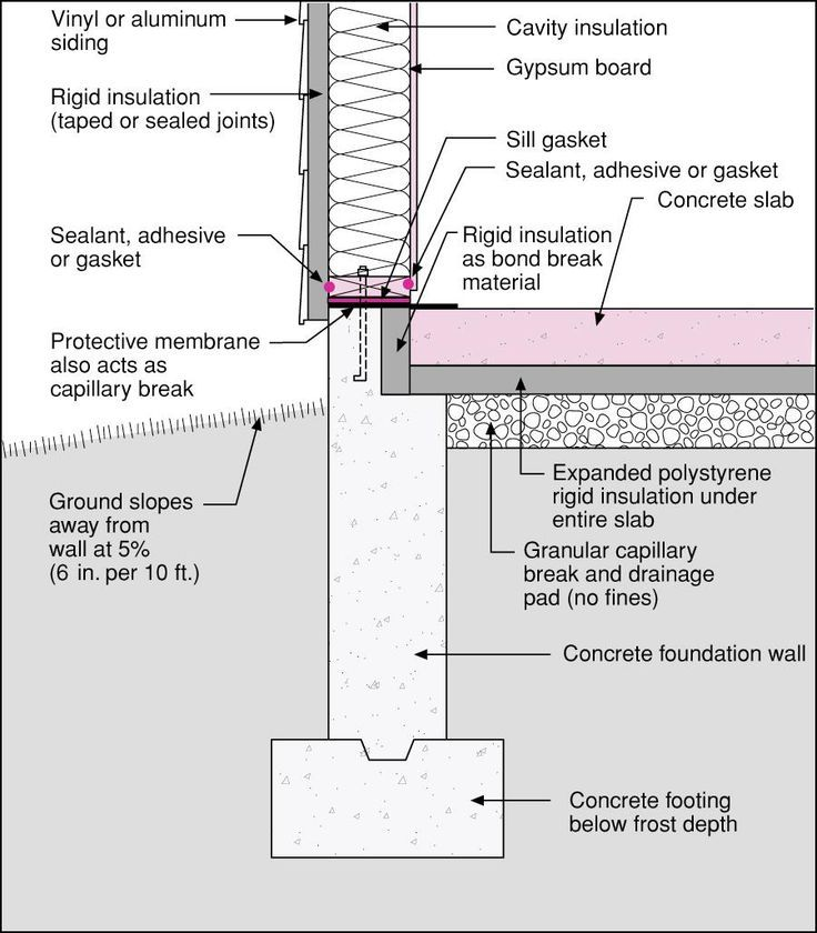 9f60f28a36920896cb9a204287d792ea slikovni rezultat za concrete foundation detail arhitekt RC Circuit Diagram at readyjetset.co