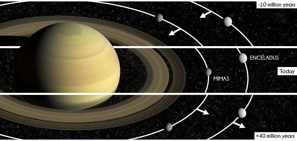 Inward Migration Of Mimas Helped Shape Saturn S Rings Saturns