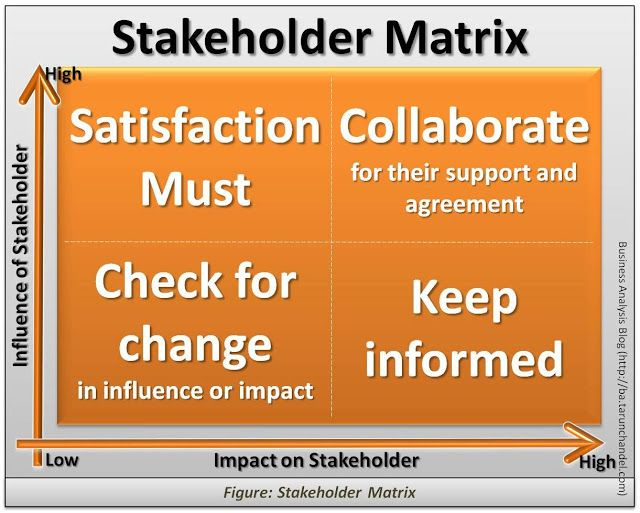 Stakeholder Analysis Or Stakeholder Matrix Business Analysis Blog