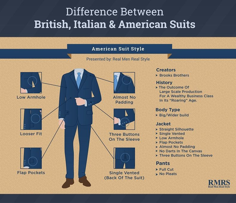 2b5205d46f6d Difference Between British, Italian & American Suits | Men's Suits ...