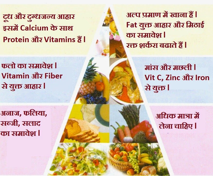 Fat Loss Diet Chart In Hindi