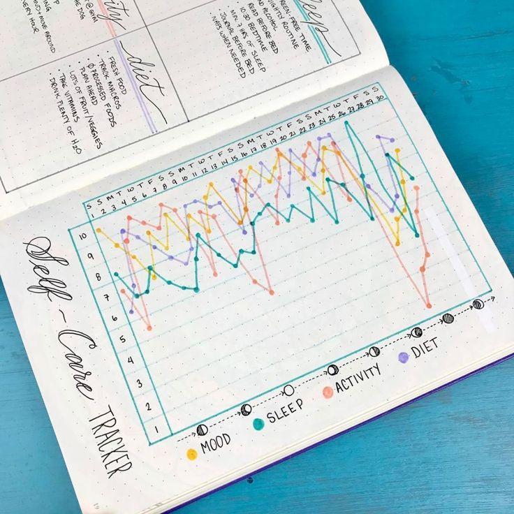 Verwenden Ihres Bullet Journal für Self Care + Free Self Care Tracker Printable   – Art and Typography