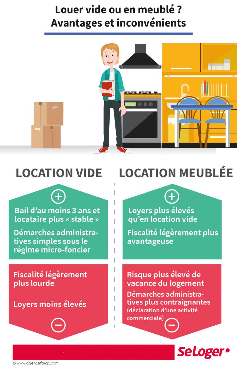 Location Vide Ou Meublee A Chaque Formule Ses Avantages Et Ses Inconvenients Investissement Immobilier Locatif Marketing Immobilier Investissement