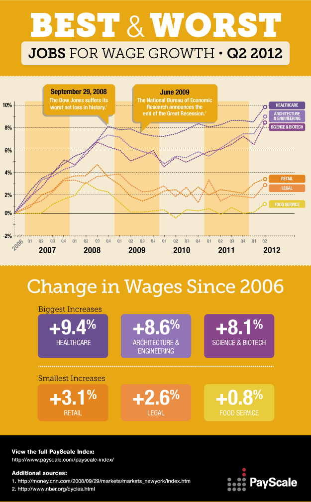 Best Paid Jobs 2012-infographic  http://www.roehampton-online.com/About%20Us/Roehampton%20London.aspx?4231900