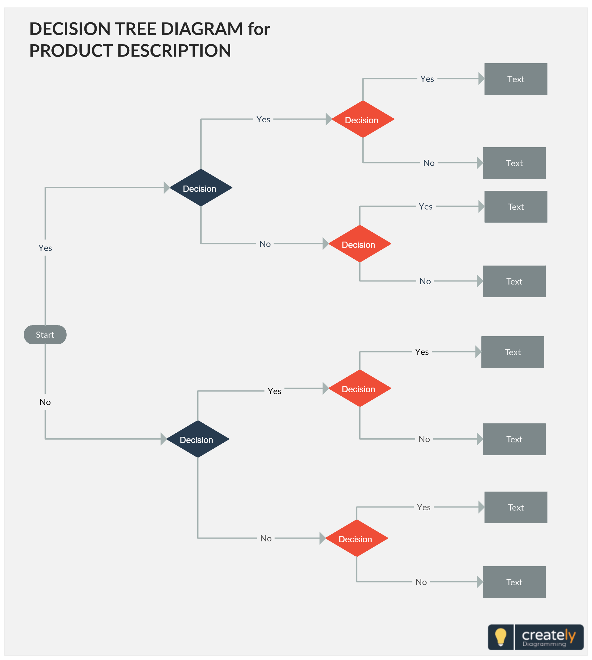 decision tree diagram template all sub elements are branching out from the key element or concept and can be used to illustrate the work progress of a  [ 1900 x 2120 Pixel ]