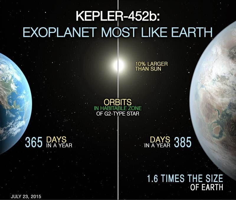 """Encuentran al """"primo"""" del planeta Tierra: Kepler-452b"""