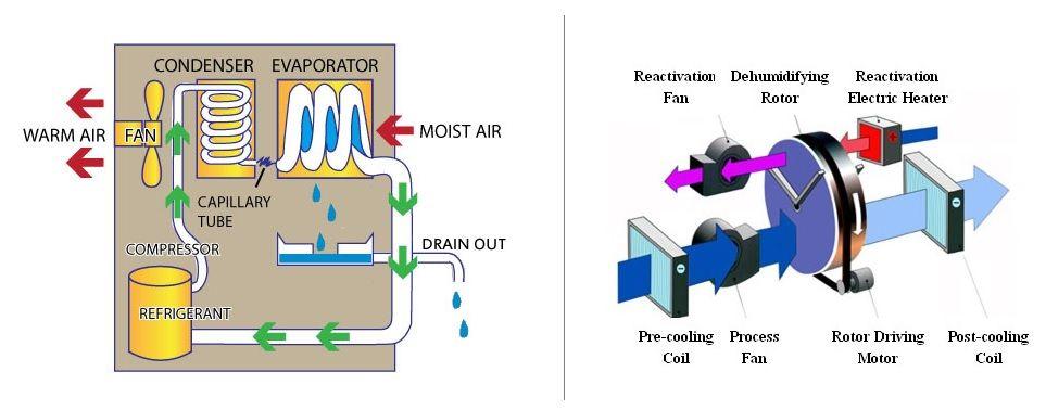 Types Of Dehumidifier Dehumidifier In Uae Saudi Arabia Qatar Oman Bahrain Dehumidifiers Indoor Swimming Pools Warm Air