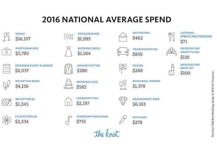National Average Wedding Spend The Cost Of A In 2017 Will Your Mindwhy You Can T Let Other People Dictate
