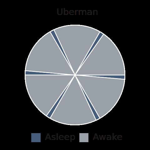 Uberman Polyphasic Sleep ....sleeping for 20 minutes every 4 hours ...