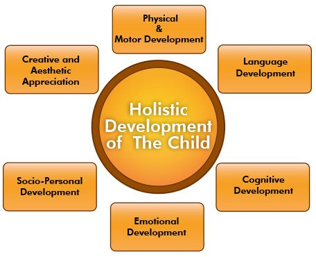 holistic development Holistic development in children places a focus on nurturing all parts of a child's being, including physical, emotional, spiritual, intellectual and creative elements it focuses on all parts of a.