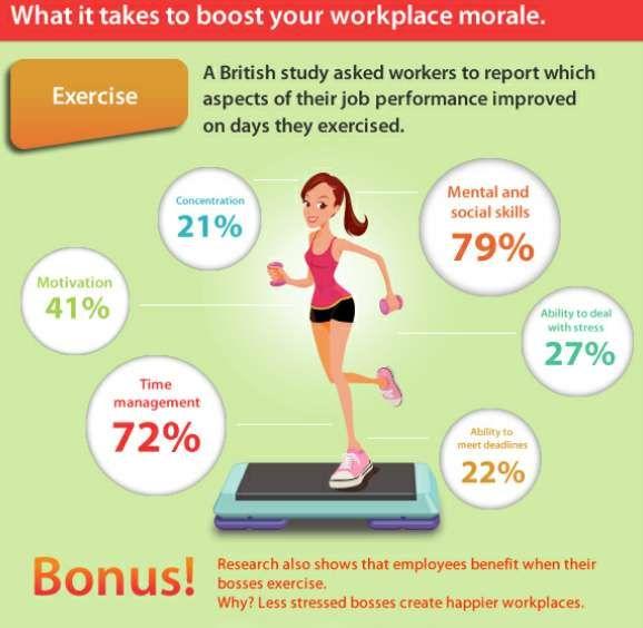 Work Productiveness Charts | Infographic health ...