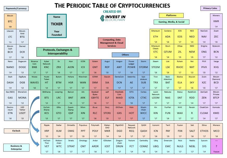 periodic table cryptocurrency