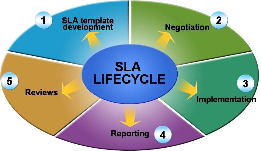 Service Level Management  Enterprise Helpdesk