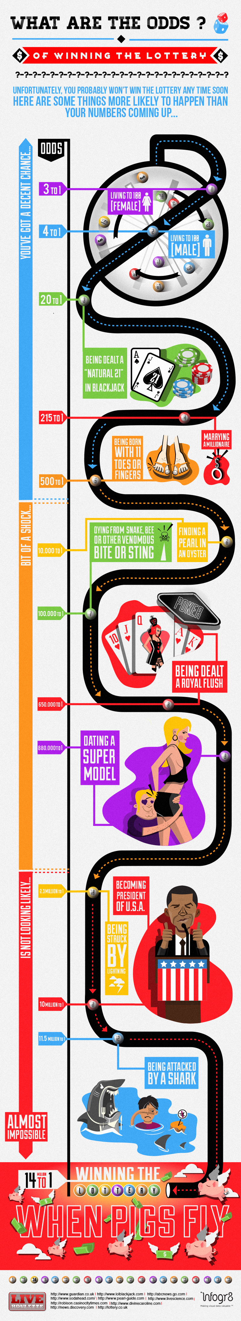 Odds of dating a supermodel