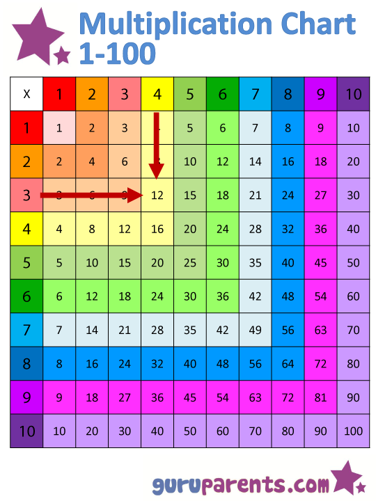 Multiplication Chart  Example Of X  Mathe