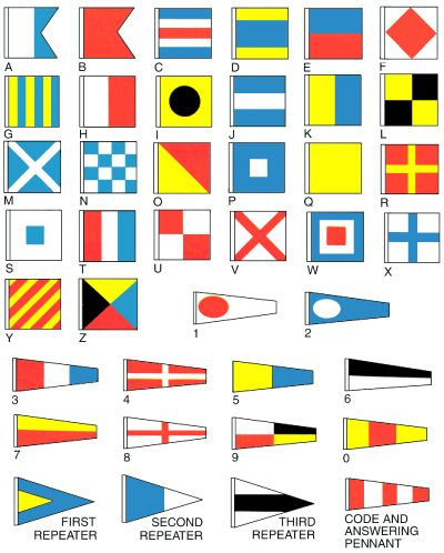 American Flags Express International Code Of Signals Nautical Signal Flags Nautical Flags Signal Flags