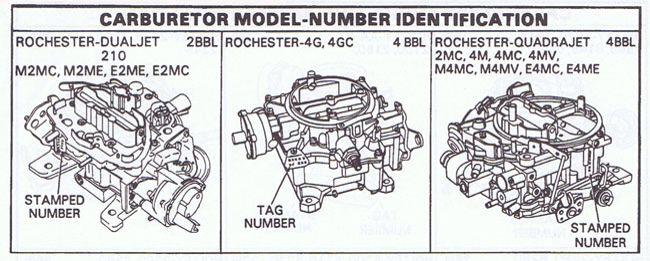 Quadrajet ID Numbers. 1968 camaro, Kit, Number stamps