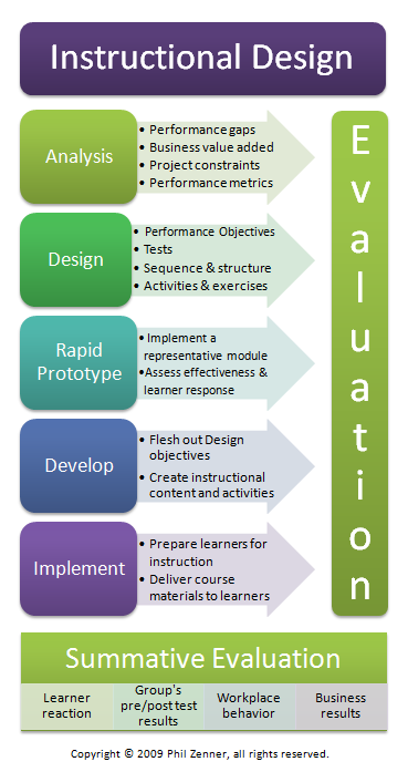 This Infographic Is A Good Visual Of The Addie Model What I Like Is