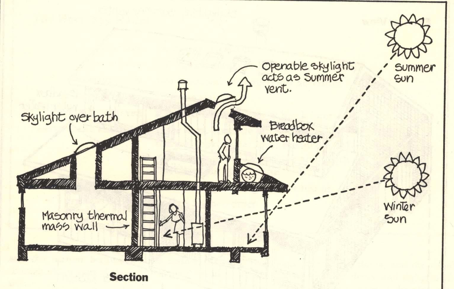 All about eaves sketches Passive solar homes, Passive
