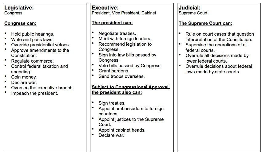 branches of government printable government into three