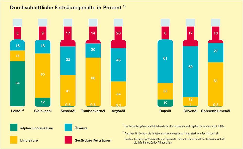 Speiseöle im Vergleich - Warum manche Öle gesünder sind als andere - Meldung - Stiftung Warentest
