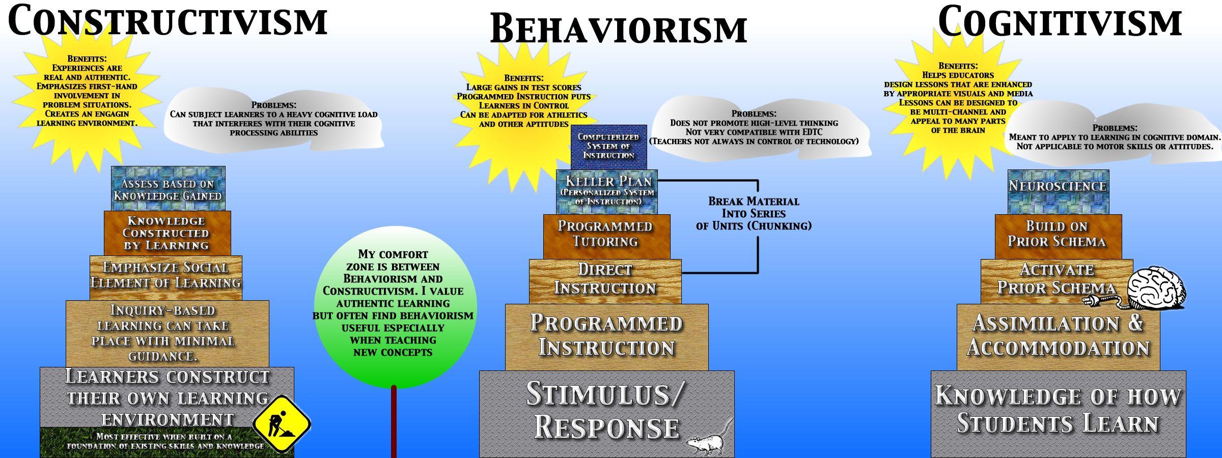 Learning Theories Constructivism Behaviorism