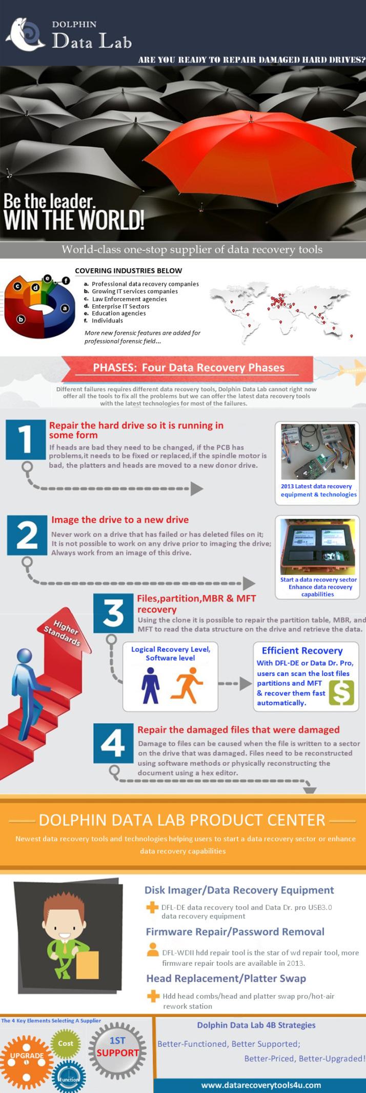 Las 4 fases de la recuperación de datos #infografia #infographic