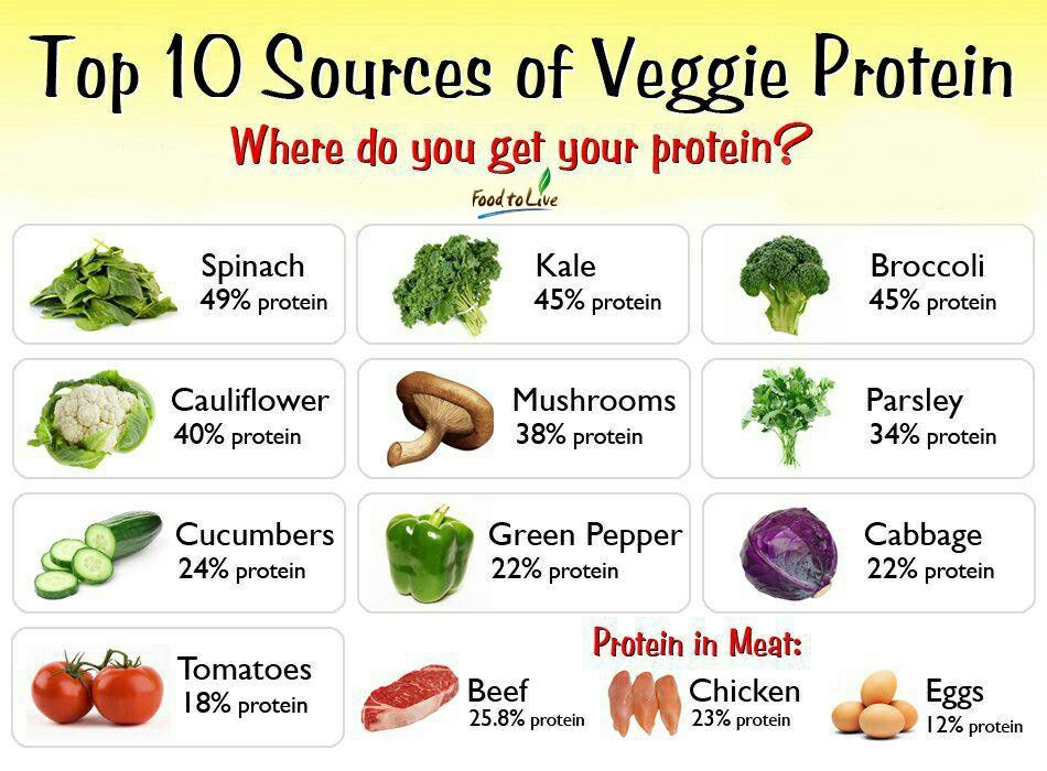 You Don T Need To Eat Meat Or Cheese To Get Enough Protein Here Are 10 Very Good Vegetarian And Veg High Protein Vegetables Vegetable Protein Raw Food Recipes