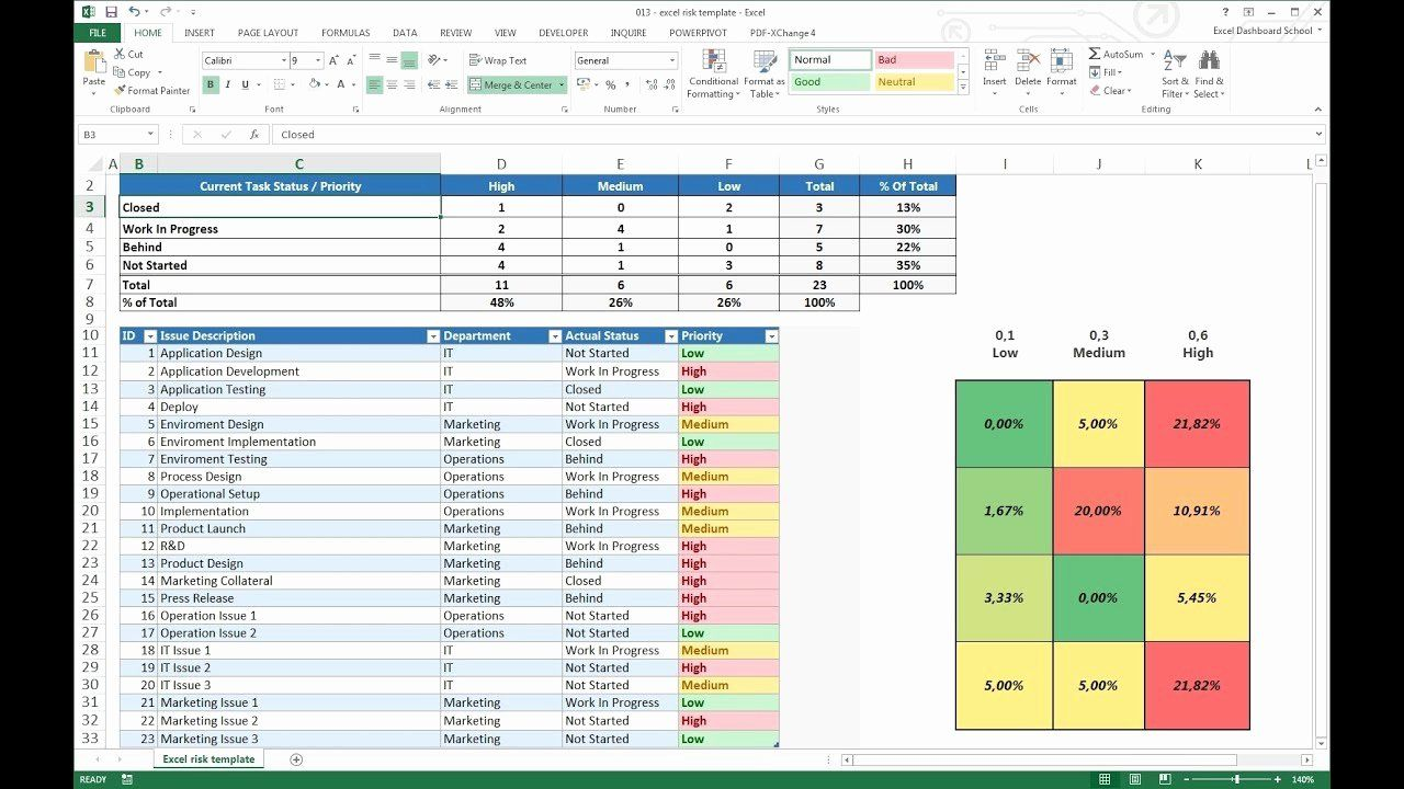 Project Risk Assessment Template Fresh Project Management Excel Risk Dashboard Template Project Management Templates Excel Templates Project Management Lease payment calculator excel template
