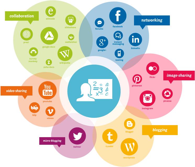 Characteristics of Social Media by NZ Teachers CC X NC | Teaching ...