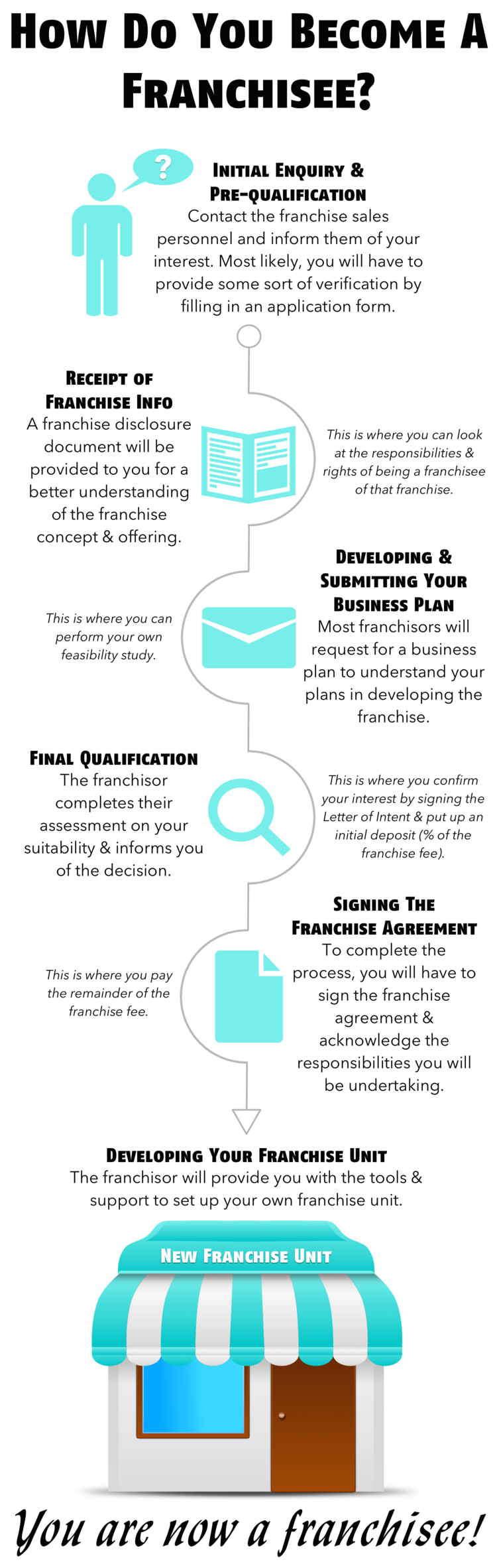 Infographic How Do You Become A Franchisee  Infographic